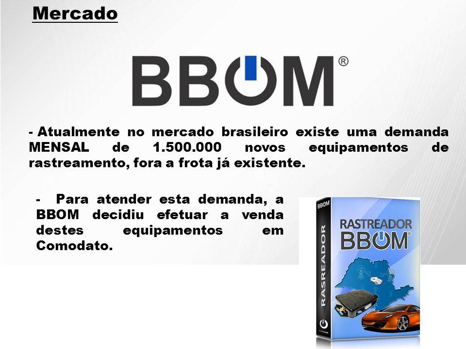 Mercado Atualmente no mercado brasileiro existe uma demanda MENSAL de 1.500.000 novos equipamentos de rastreamento, fora a frota já existente.