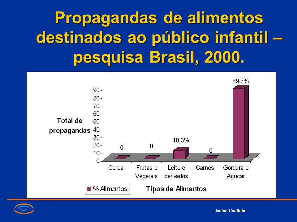 Propagandas de alimentos destinados ao público infantil – pesquisa Brasil, 2000.