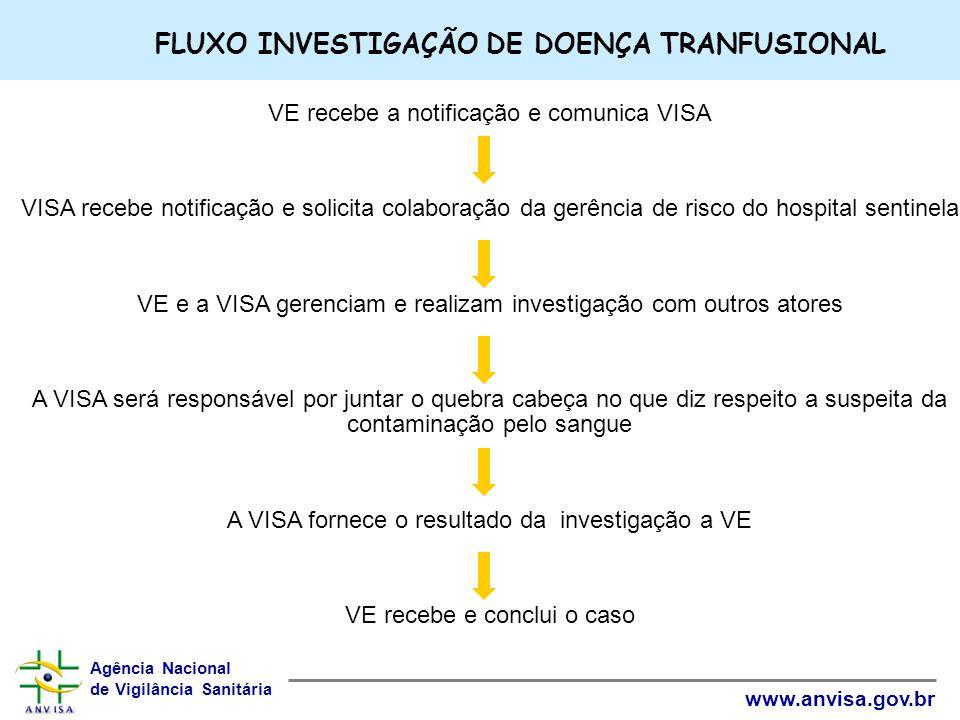 FLUXO INVESTIGAÇÃO DE DOENÇA TRANFUSIONAL