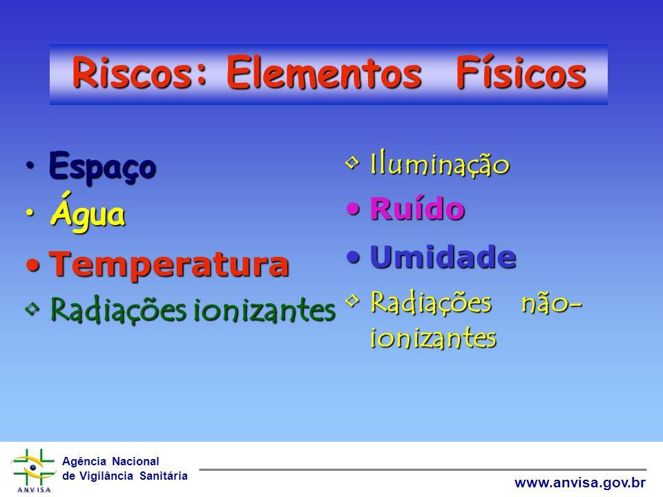 Riscos: Elementos Físicos