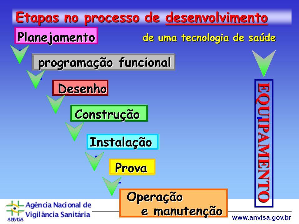 EQUIPAMENTO Etapas no processo de desenvolvimento Planejamento