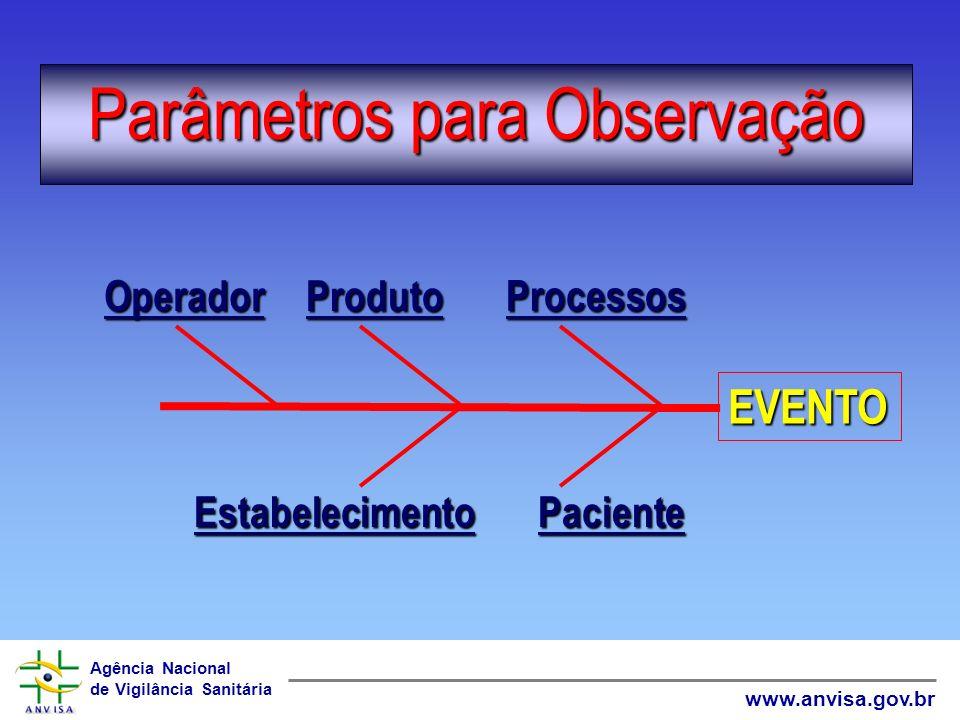 Parâmetros para Observação