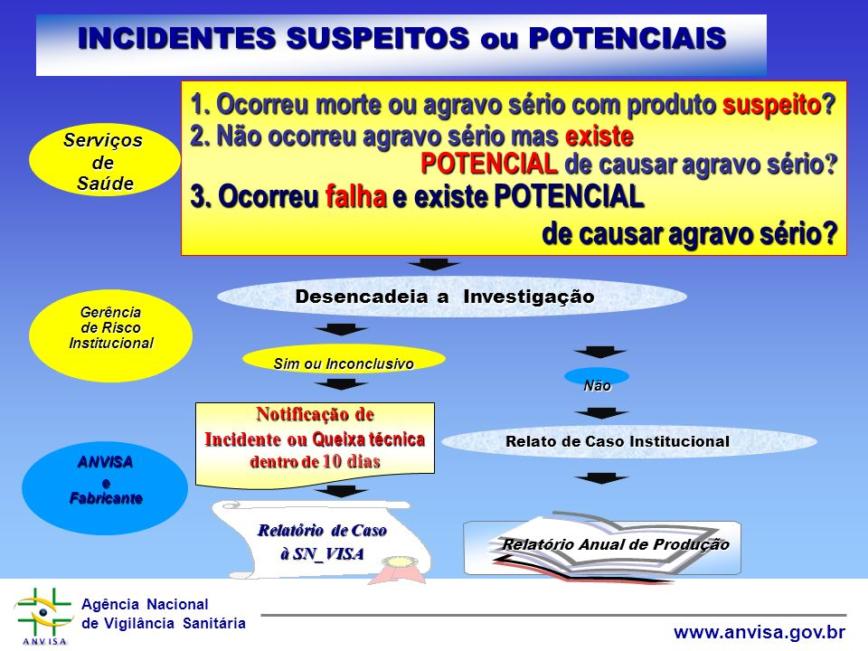 INCIDENTES SUSPEITOS ou POTENCIAIS