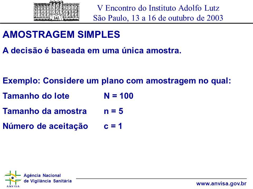 AMOSTRAGEM SIMPLES A decisão é baseada em uma única amostra.