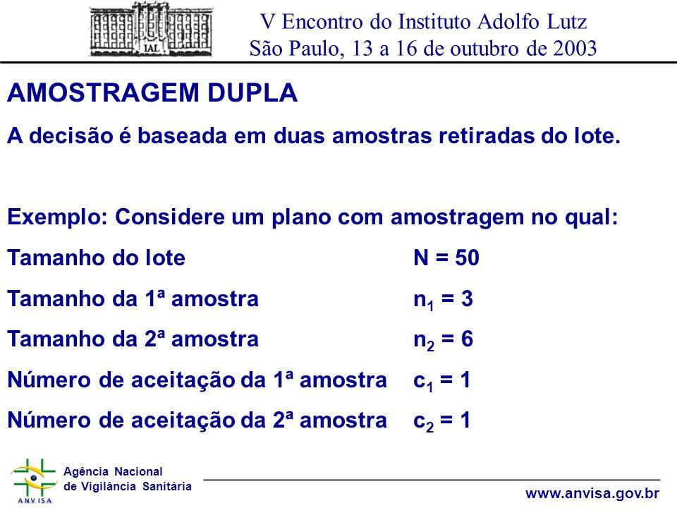 AMOSTRAGEM DUPLA A decisão é baseada em duas amostras retiradas do lote. Exemplo: Considere um plano com amostragem no qual: