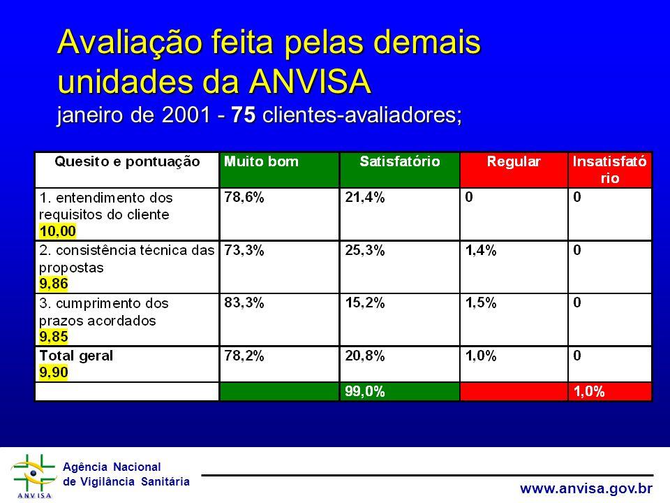 Avaliação feita pelas demais unidades da ANVISA janeiro de 2001 - 75 clientes-avaliadores;