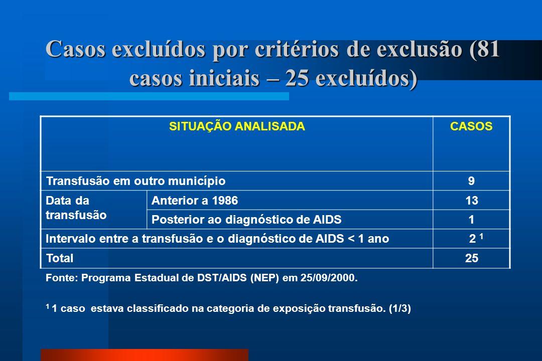 Casos excluídos por critérios de exclusão (81 casos iniciais – 25 excluídos)