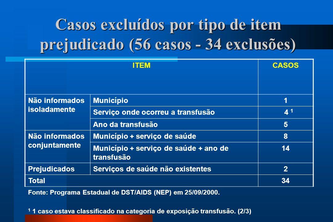Casos excluídos por tipo de item prejudicado (56 casos - 34 exclusões)