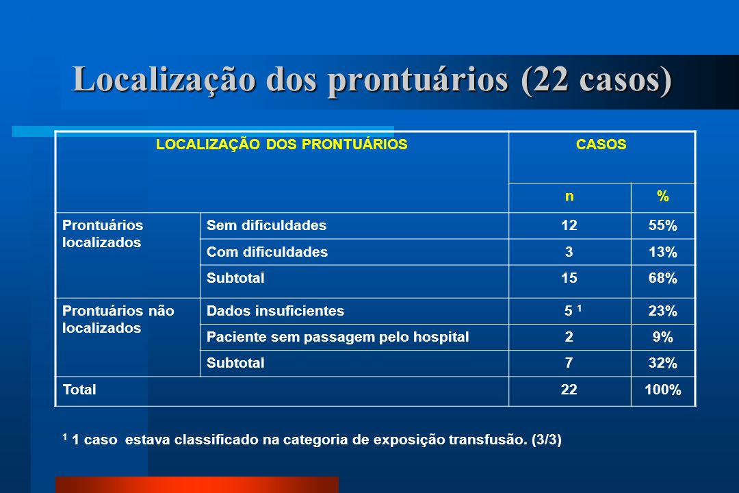 Localização dos prontuários (22 casos)