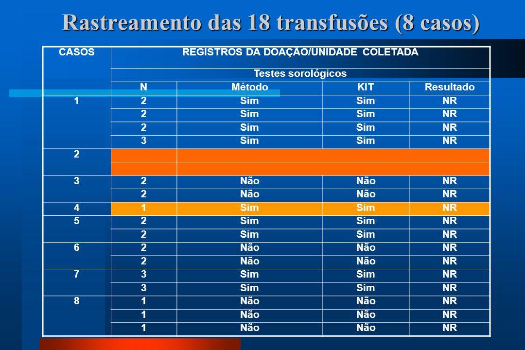 Rastreamento das 18 transfusões (8 casos)