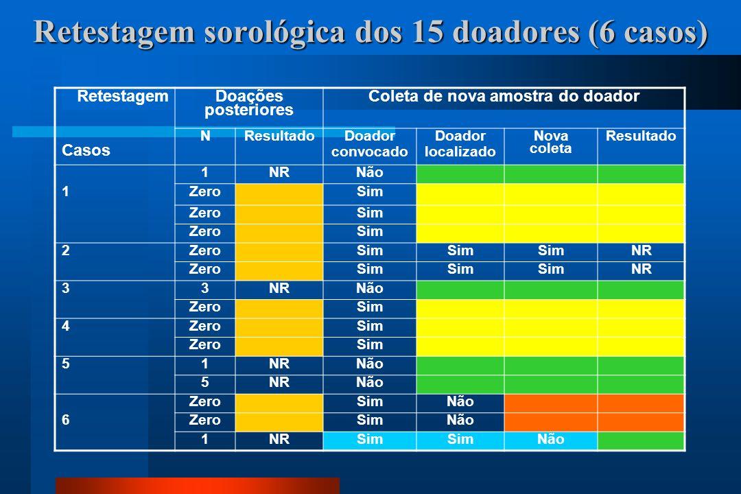 Retestagem sorológica dos 15 doadores (6 casos)