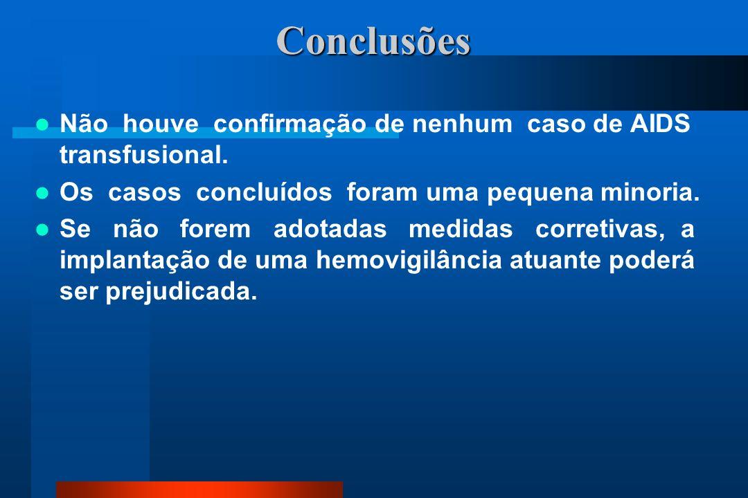 Conclusões Não houve confirmação de nenhum caso de AIDS transfusional.