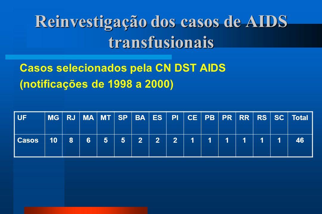 Reinvestigação dos casos de AIDS transfusionais