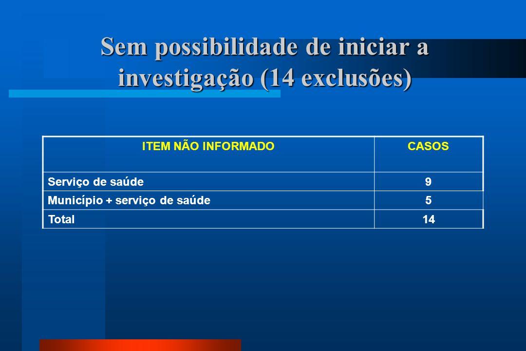 Sem possibilidade de iniciar a investigação (14 exclusões)