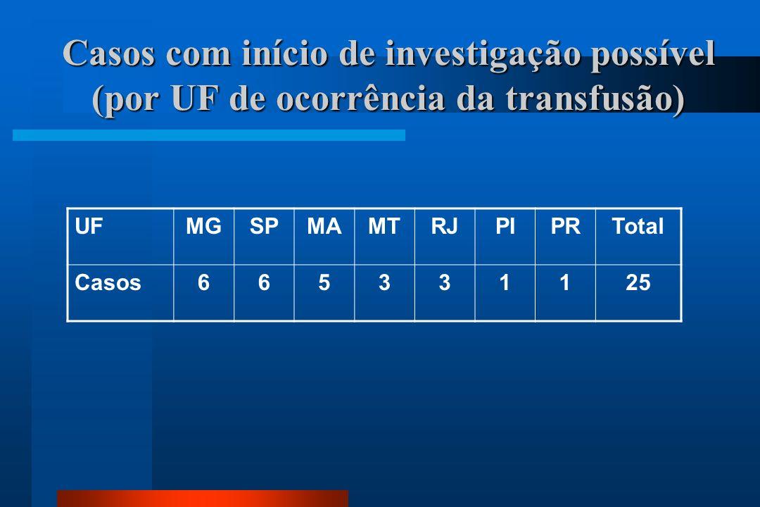 Casos com início de investigação possível (por UF de ocorrência da transfusão)