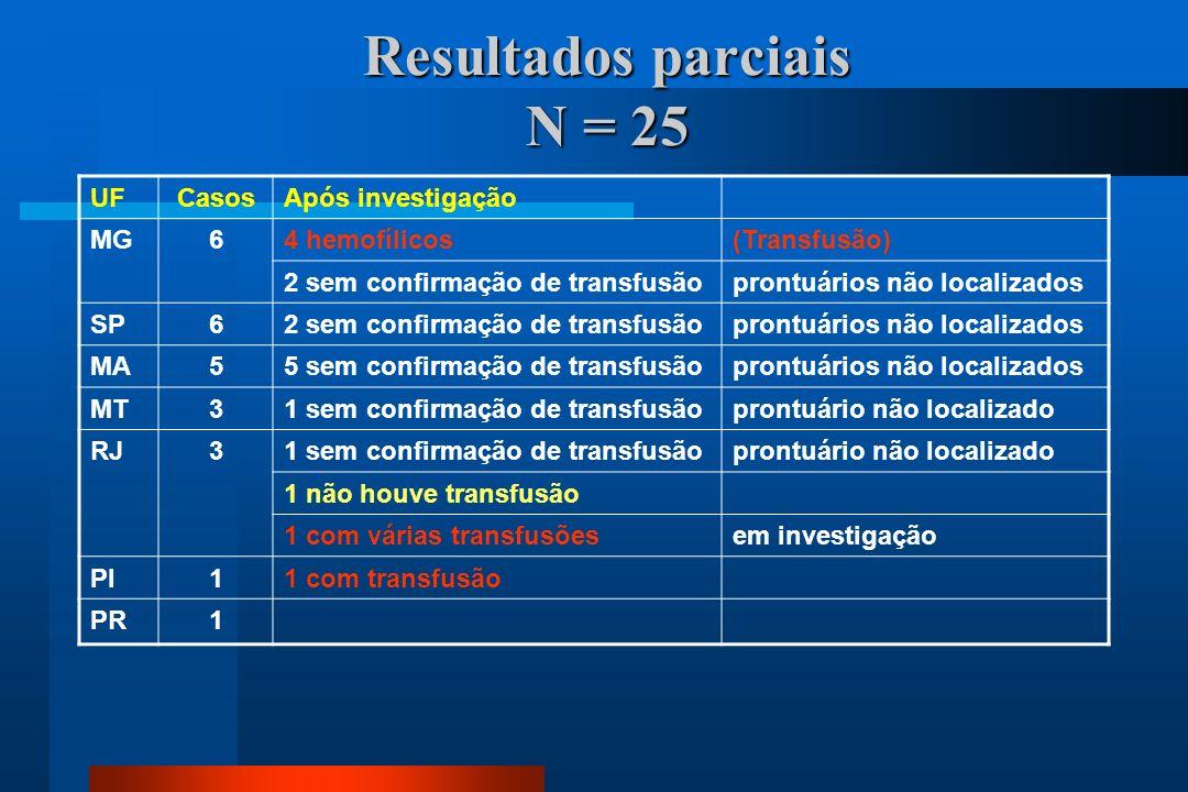 Resultados parciais N = 25