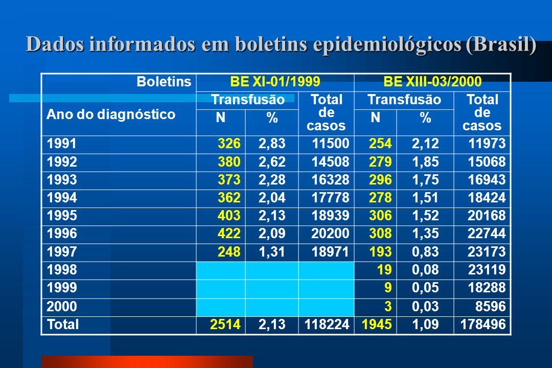 Dados informados em boletins epidemiológicos (Brasil)