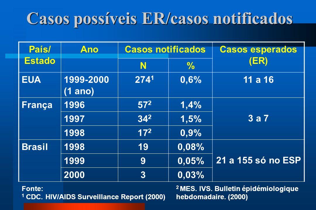 Casos possíveis ER/casos notificados