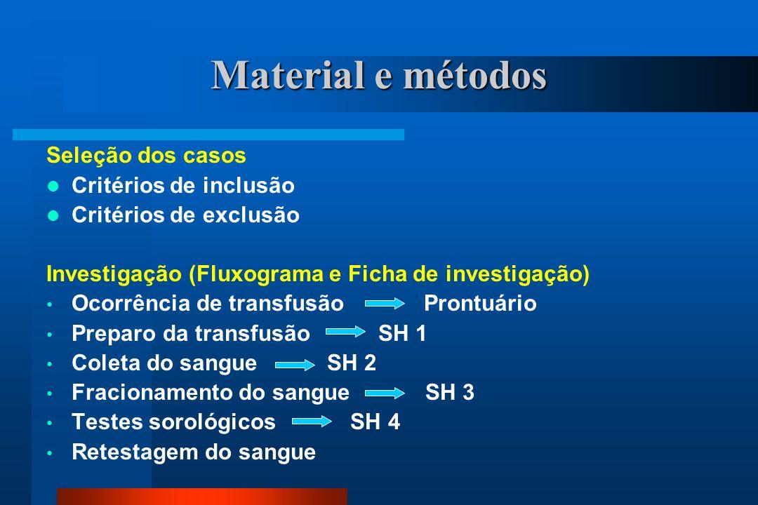 Material e métodos Seleção dos casos Critérios de inclusão