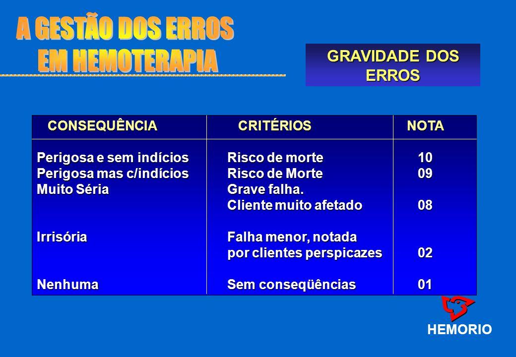 A GESTÃO DOS ERROS EM HEMOTERAPIA GRAVIDADE DOS ERROS HEMORIO
