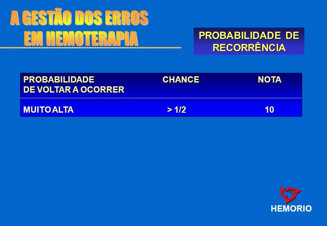 A GESTÃO DOS ERROS EM HEMOTERAPIA PROBABILIDADE DE RECORRÊNCIA HEMORIO
