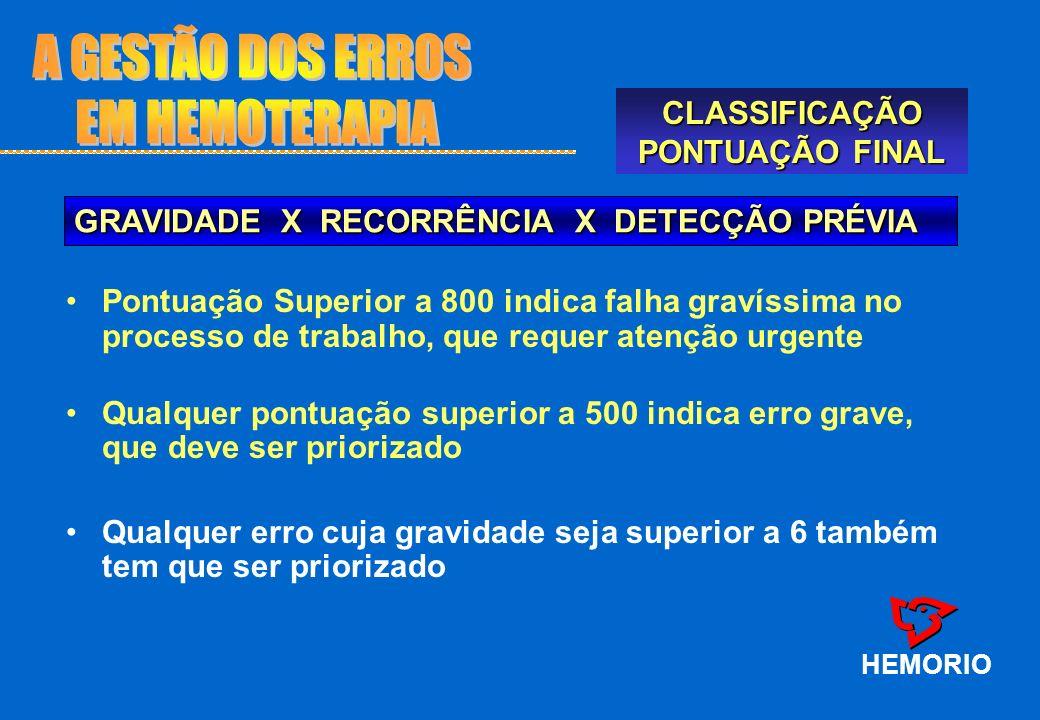 A GESTÃO DOS ERROS EM HEMOTERAPIA CLASSIFICAÇÃO PONTUAÇÃO FINAL