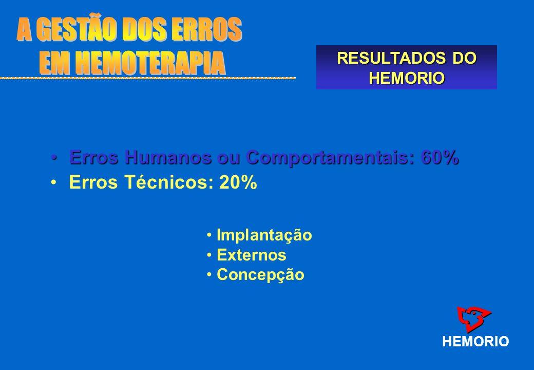 A GESTÃO DOS ERROS EM HEMOTERAPIA