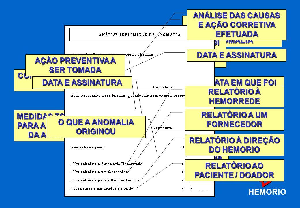 HEMORIO ANÁLISE DAS CAUSAS E AÇÃO CORRETIVA EFETUADA