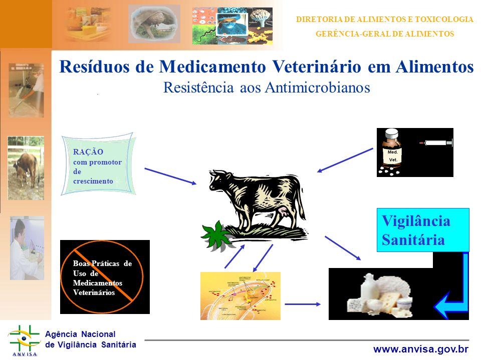 Resíduos de Medicamento Veterinário em Alimentos