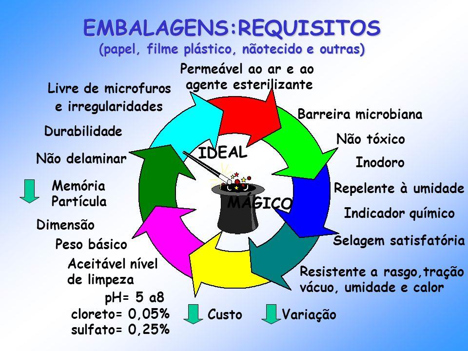 EMBALAGENS:REQUISITOS (papel, filme plástico, nãotecido e outras)