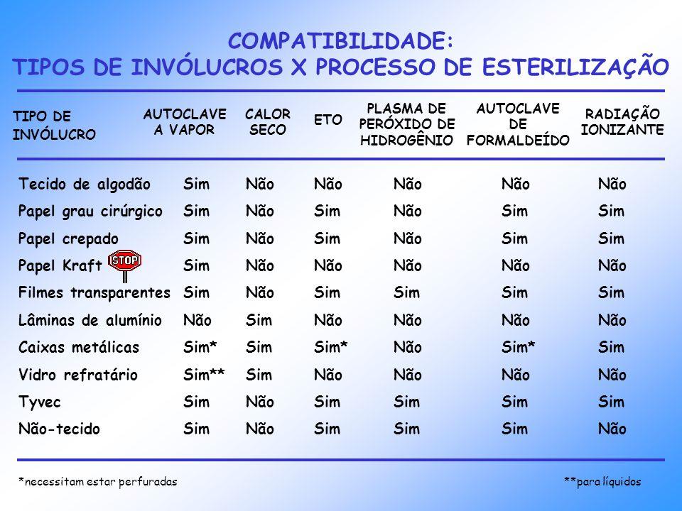 COMPATIBILIDADE: TIPOS DE INVÓLUCROS X PROCESSO DE ESTERILIZAÇÃO