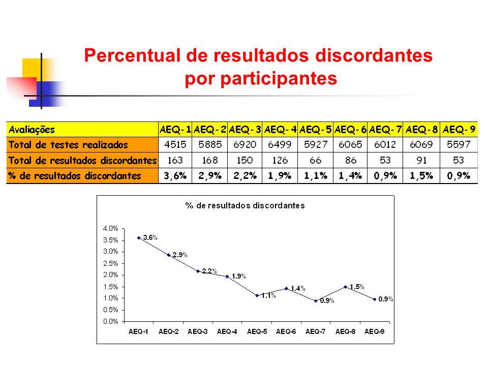 Percentual de resultados discordantes