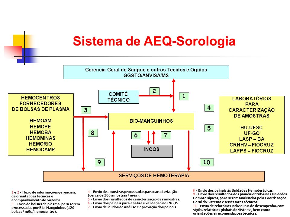 Sistema de AEQ-Sorologia