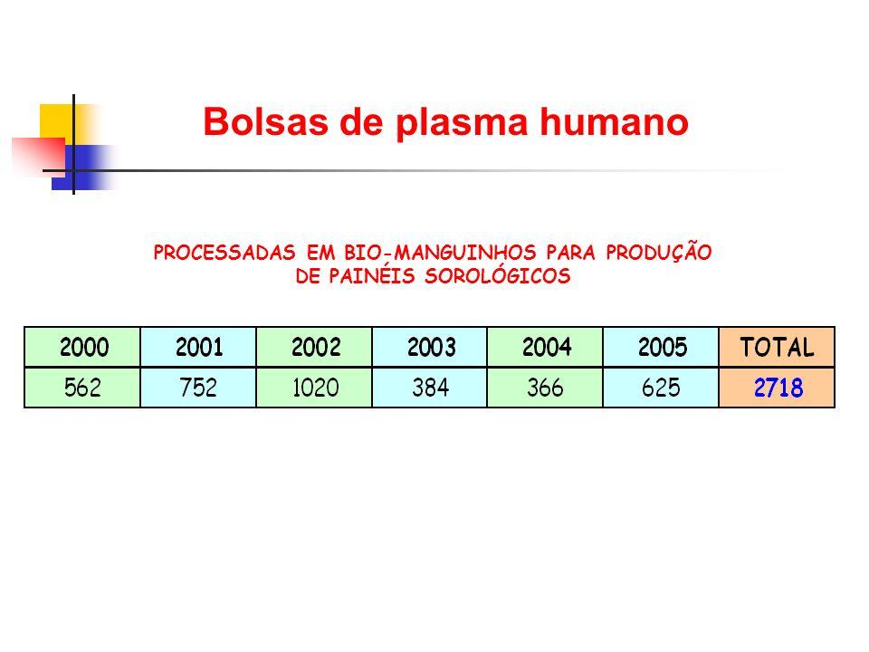 Bolsas de plasma humano