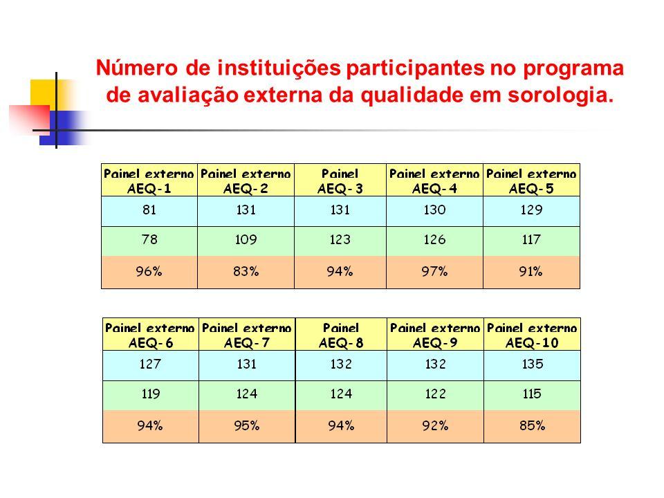 Número de instituições participantes no programa de avaliação externa da qualidade em sorologia.