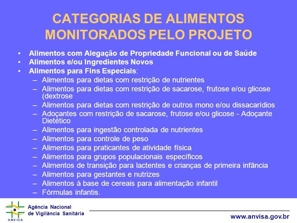 CATEGORIAS DE ALIMENTOS MONITORADOS PELO PROJETO