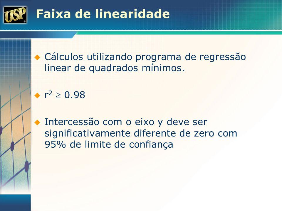 Faixa de linearidade Cálculos utilizando programa de regressão linear de quadrados mínimos. r2  0.98.