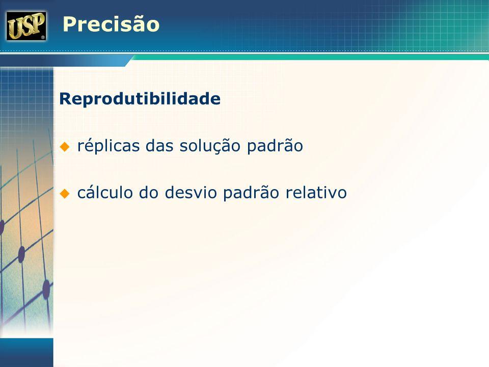 Precisão Reprodutibilidade réplicas das solução padrão