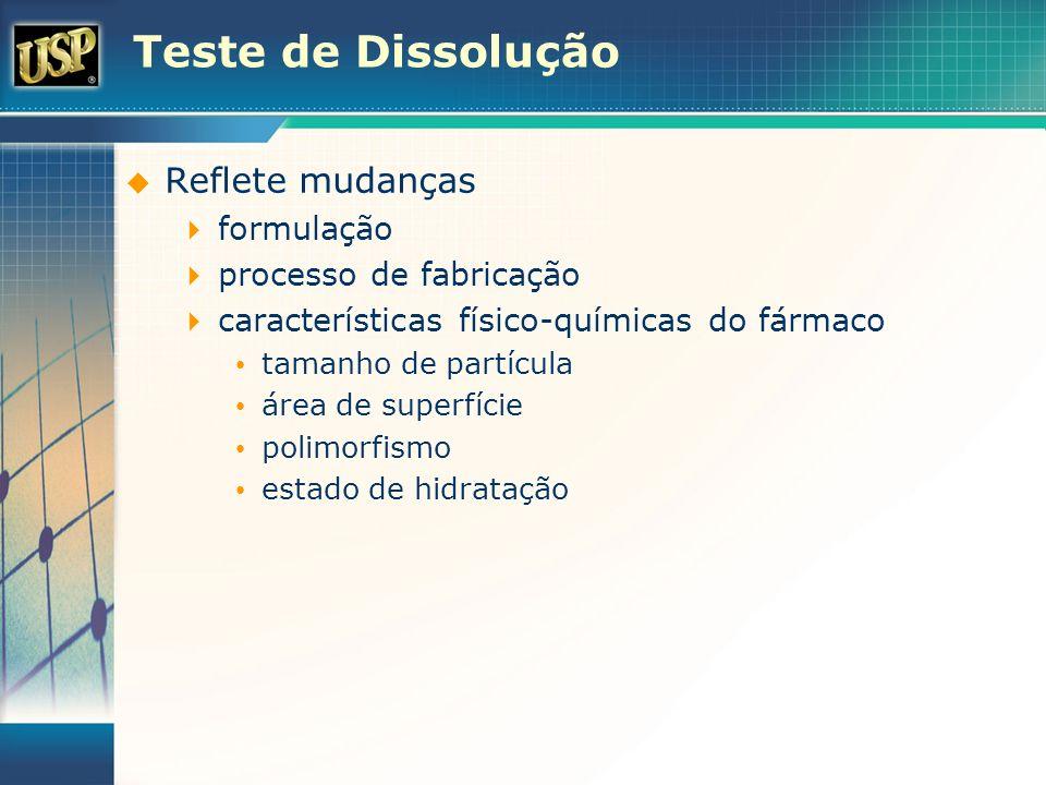 Teste de Dissolução Reflete mudanças formulação processo de fabricação