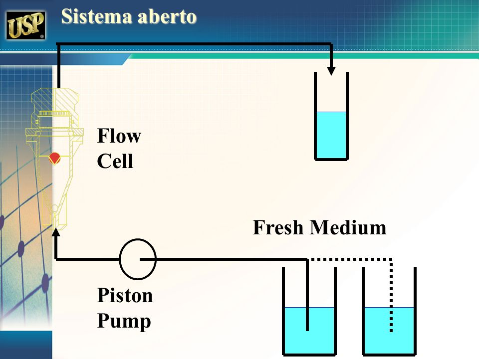 Sistema aberto Flow Cell Fresh Medium Piston Pump