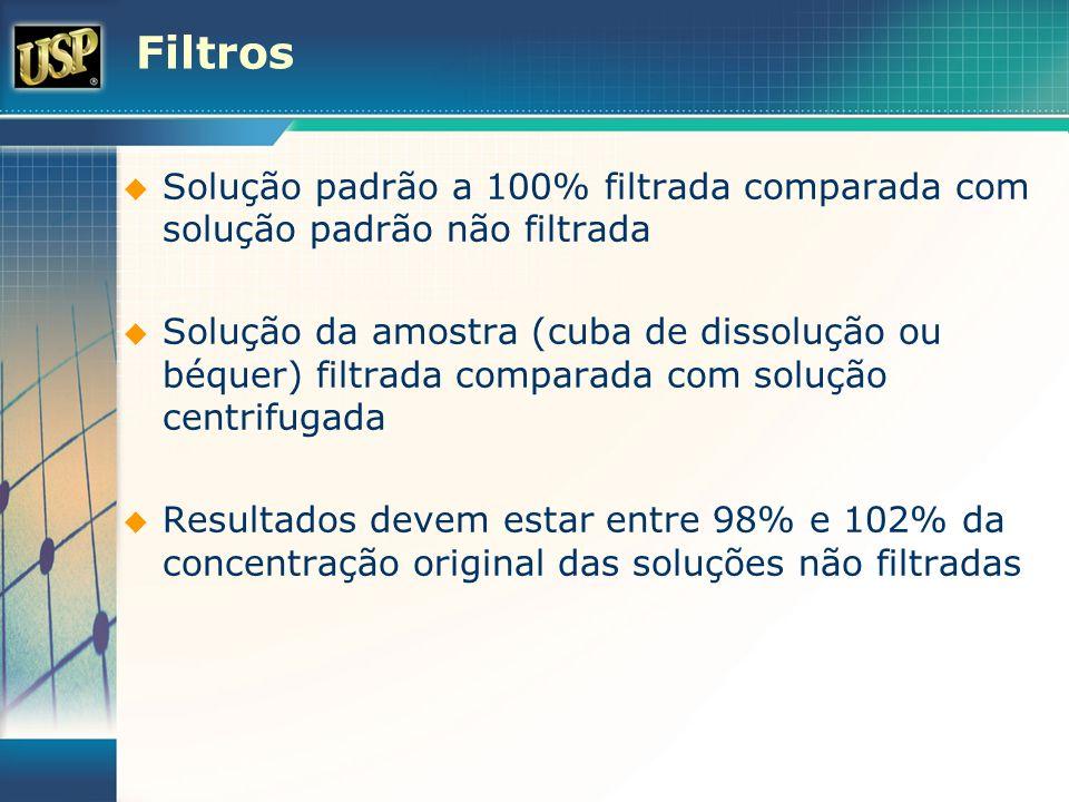 Filtros Solução padrão a 100% filtrada comparada com solução padrão não filtrada.