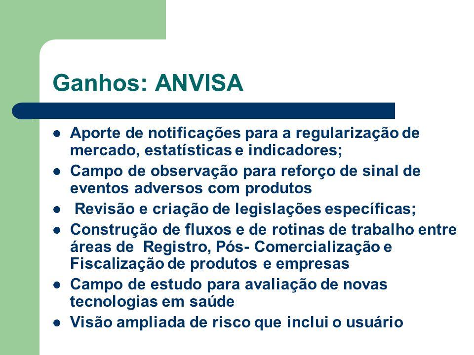 Ganhos: ANVISA Aporte de notificações para a regularização de mercado, estatísticas e indicadores;