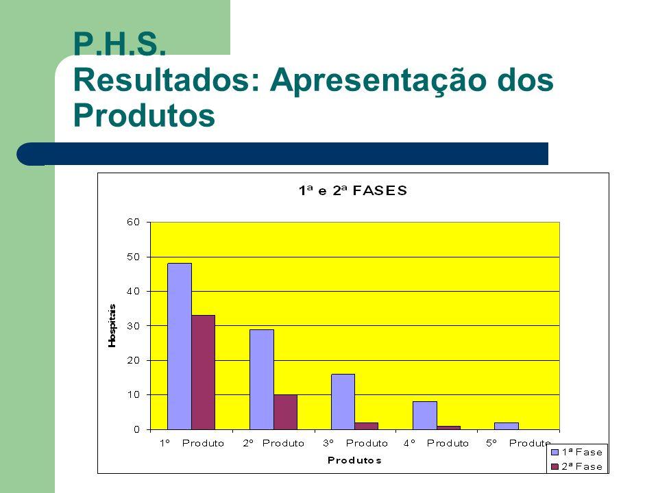 P.H.S. Resultados: Apresentação dos Produtos