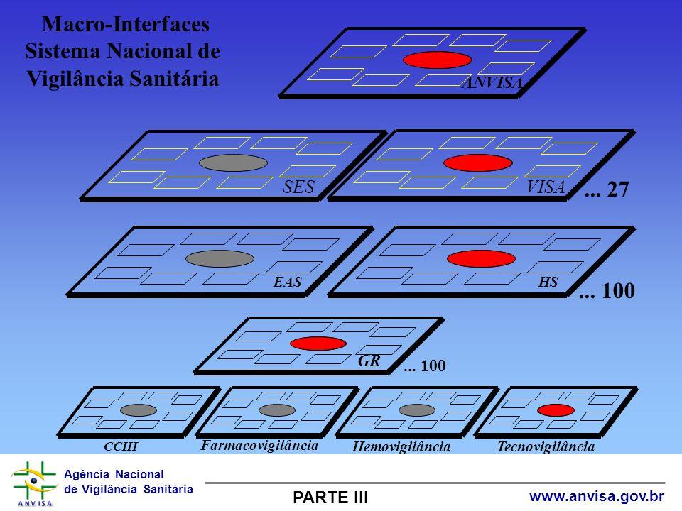 Macro-Interfaces Sistema Nacional de Vigilância Sanitária