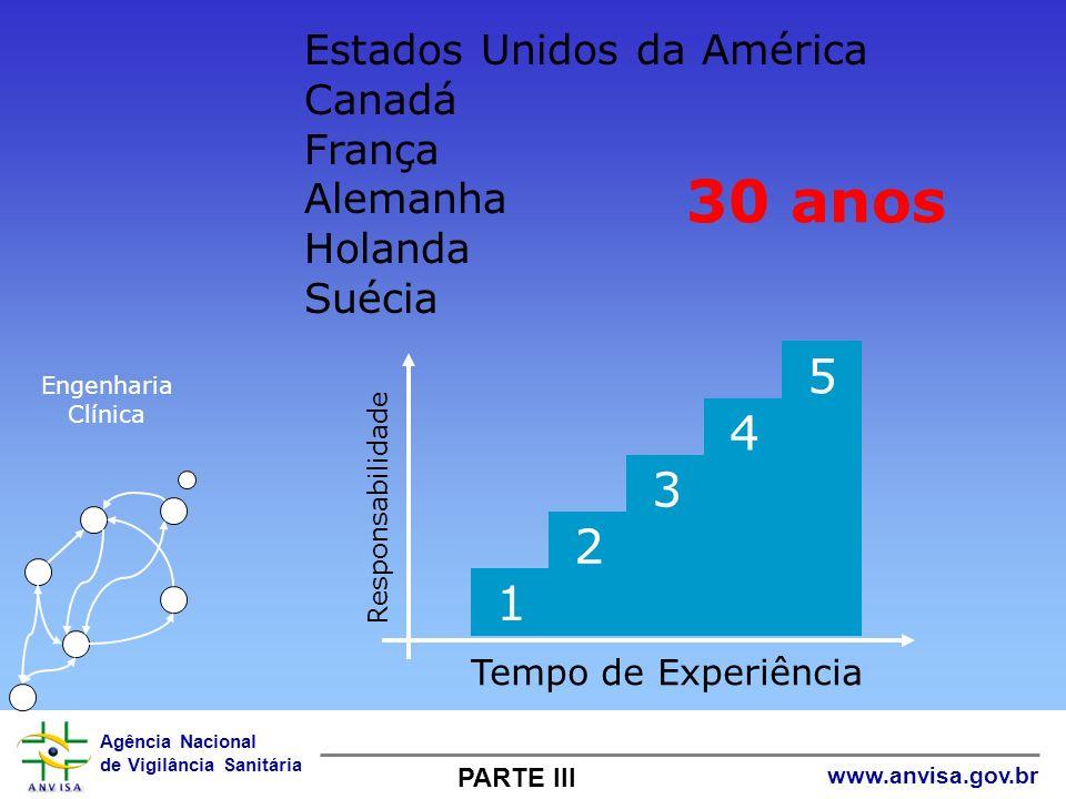 30 anos 5 4 3 2 1 Estados Unidos da América Canadá França Alemanha