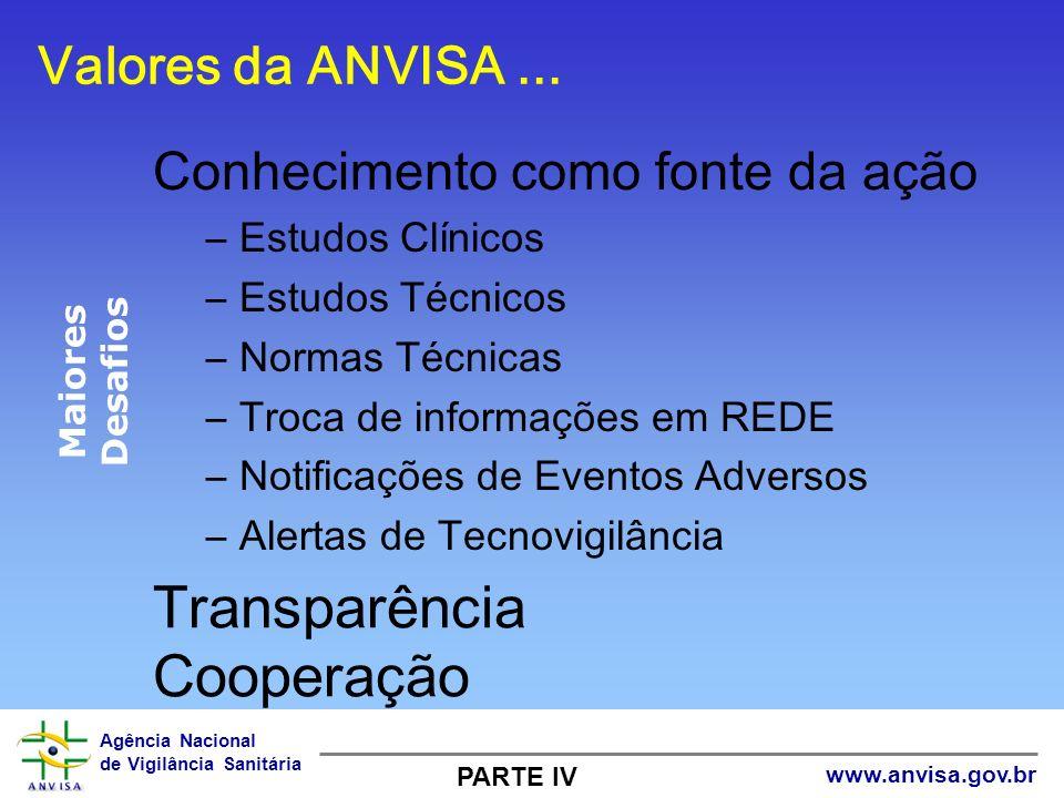 Transparência Cooperação Valores da ANVISA ...