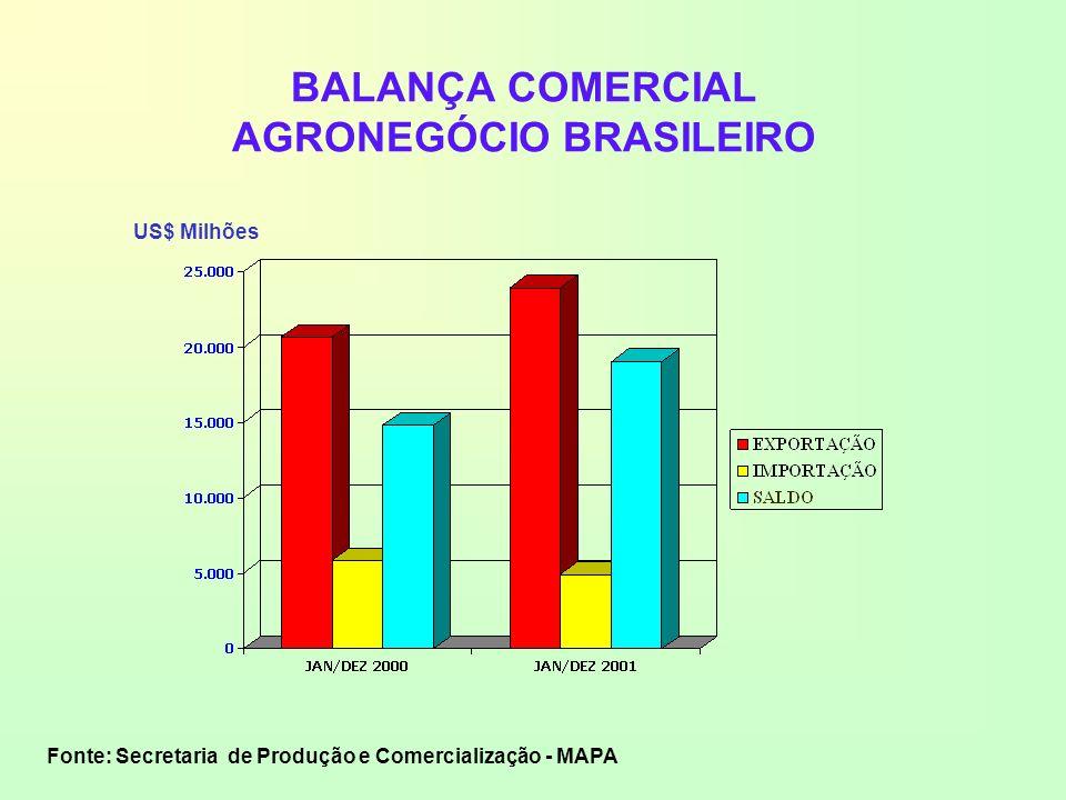 BALANÇA COMERCIAL AGRONEGÓCIO BRASILEIRO