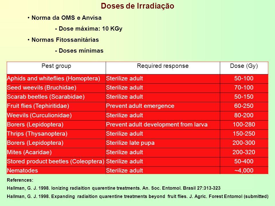 Doses de Irradiação Norma da OMS e Anvisa - Dose máxima: 10 KGy