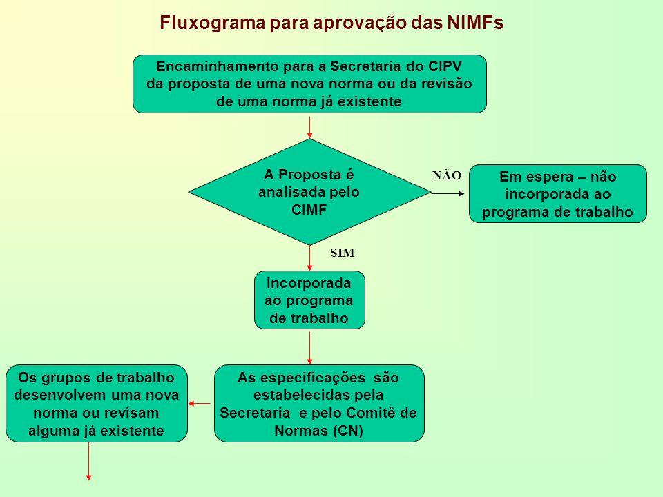 Fluxograma para aprovação das NIMFs