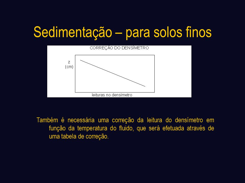 Sedimentação – para solos finos
